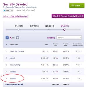 Privalia está entre as empresas mais engajadas com seus clientes nas redes sociais